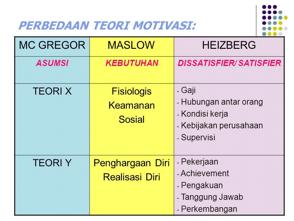 PERBEDAAN TEORI MOTIVASI: MC GREGORMASLOWHEIZBERG ASUMSIKEBUTUHANDISSATISFIER/ SATISFIER TEORI XFisiologis Keamanan Sosial - Gaji - Hubungan antar orang - Kondisi kerja - Kebijakan perusahaan - Supervisi TEORI YPenghargaan Diri Realisasi Diri - Pekerjaan - Achievement - Pengakuan - Tanggung Jawab - Perkembangan
