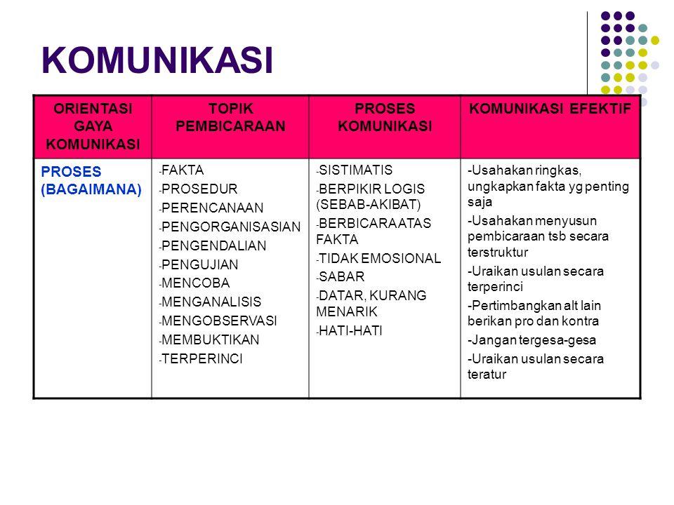 KOMUNIKASI ORIENTASI GAYA KOMUNIKASI TOPIK PEMBICARAAN PROSES KOMUNIKASI KOMUNIKASI EFEKTIF PROSES (BAGAIMANA) - FAKTA - PROSEDUR - PERENCANAAN - PENGORGANISASIAN - PENGENDALIAN - PENGUJIAN - MENCOBA - MENGANALISIS - MENGOBSERVASI - MEMBUKTIKAN - TERPERINCI - SISTIMATIS - BERPIKIR LOGIS (SEBAB-AKIBAT) - BERBICARA ATAS FAKTA - TIDAK EMOSIONAL - SABAR - DATAR, KURANG MENARIK - HATI-HATI -Usahakan ringkas, ungkapkan fakta yg penting saja -Usahakan menyusun pembicaraan tsb secara terstruktur -Uraikan usulan secara terperinci -Pertimbangkan alt lain berikan pro dan kontra -Jangan tergesa-gesa -Uraikan usulan secara teratur
