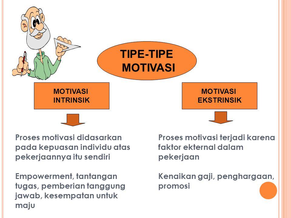 MOTIVASI INTRINSIK MOTIVASI EKSTRINSIK TIPE-TIPE MOTIVASI Proses motivasi didasarkan pada kepuasan individu atas pekerjaannya itu sendiri Empowerment,