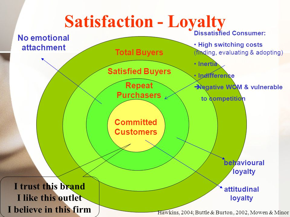 Satisfaction - Loyalty Hawkins, 2004; Buttle & Burton, 2002, Mowen & Minor Committed Customers Repeat Purchasers Satisfied Buyers Total Buyers Dissatisfied Consumer: High switching costs (finding, evaluating & adopting) Inertia Indifference  Negative WOM & vulnerable to competition No emotional attachment behavioural loyalty attitudinal loyalty I trust this brand I like this outlet I believe in this firm