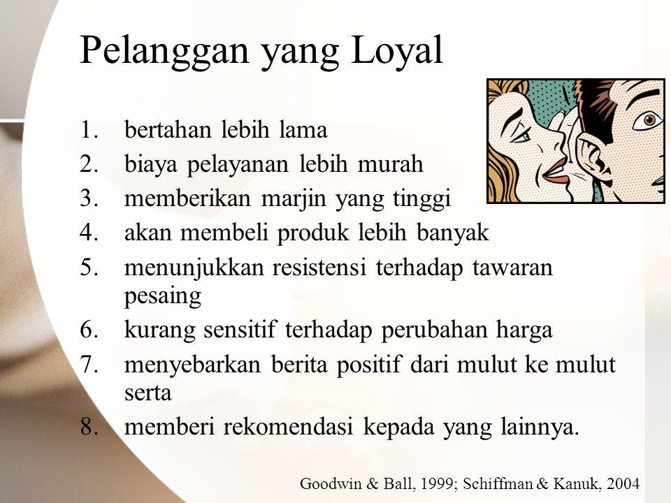 Pelanggan yang Loyal 1.bertahan lebih lama 2.biaya pelayanan lebih murah 3.memberikan marjin yang tinggi 4.akan membeli produk lebih banyak 5.menunjuk