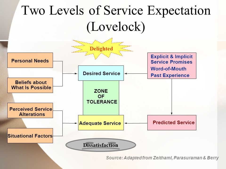 Two Levels of Service Expectation (Lovelock) Desired Service ZONE OF TOLERANCE Adequate Service Explicit & Implicit Service Promises Word-of-Mouth Past Experience Personal Needs Beliefs about What Is Possible Predicted Service Perceived Service Alterations Situational Factors Source: Adapted from Zeithaml, Parasuraman & Berry Delighted Dissatisfaction