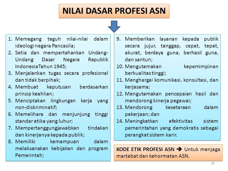 PRINSIP PROFESI ASN Berlandaskan pada : 1.Nilai dasar; 2.Kode etik; 3.Komitmen, integritas moral, dan tanggung jawab pada pelayanan publik; 4.Kompeten