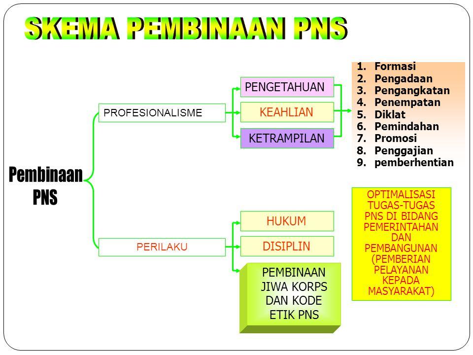 1. Penataan Struktur Birokrasi PROGRAM PERCEPATAN RB MENUJU BIROKRASI YANG BERSIH DAN MELAYANI 2. Penataan Jumlah, Distribusi dan Kualitas PNS 3. Sist