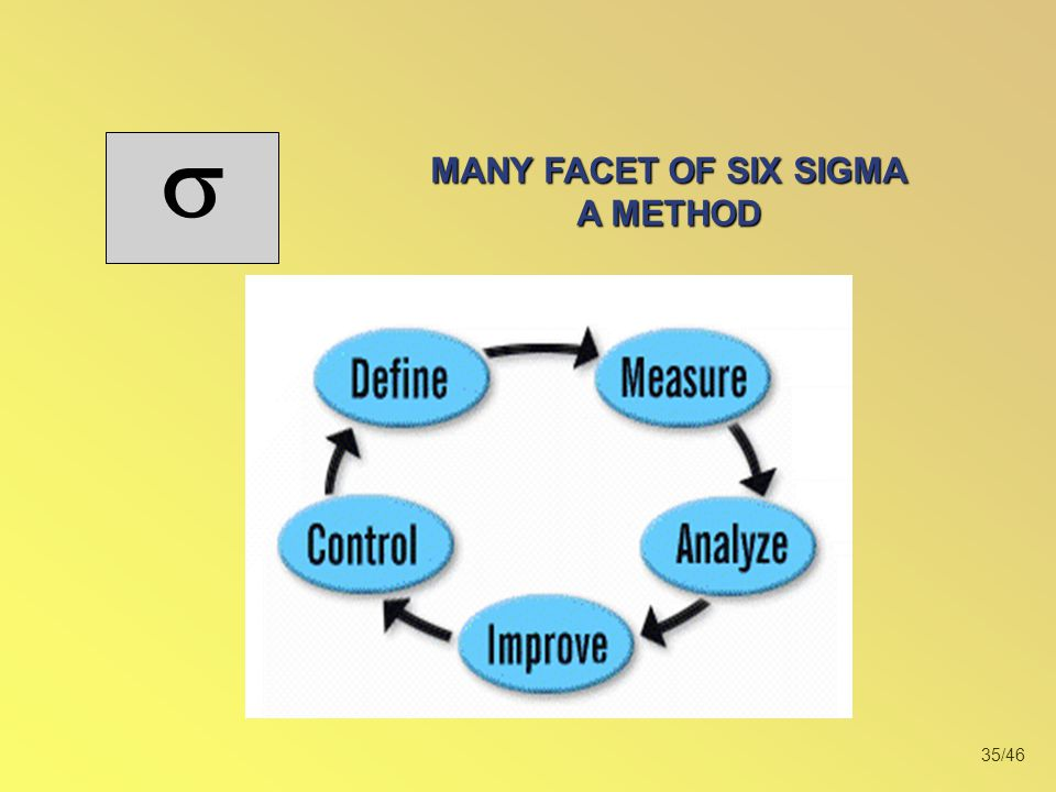 35/46  MANY FACET OF SIX SIGMA A METHOD