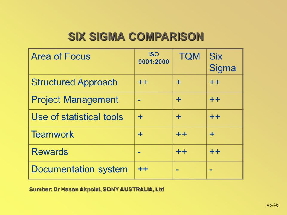 45/46 Area of Focus ISO 9001:2000 TQMSix Sigma Structured Approach+++ Project Management-+++ Use of statistical tools++++ Teamwork++++ Rewards-++ Docu