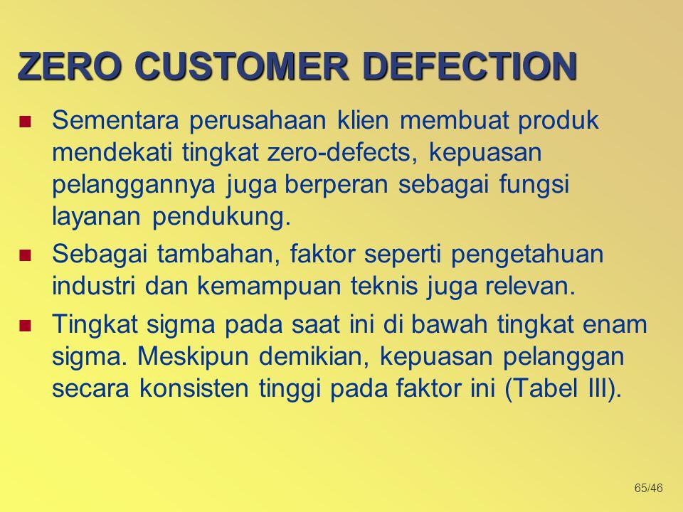 65/46 ZERO CUSTOMER DEFECTION Sementara perusahaan klien membuat produk mendekati tingkat zero-defects, kepuasan pelanggannya juga berperan sebagai fungsi layanan pendukung.