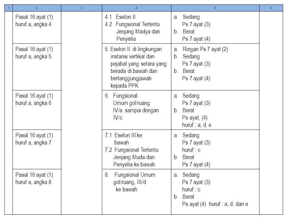 123456 Pasal 16 ayat (1) huruf a, angka 4 4.1 Eselon II 4.2 Fungsional Tertentu Jenjang Madya dan Penyelia a.Sedang Ps 7 ayat (3) b.Berat Ps 7 ayat (4) Pasal 16 ayat (1) huruf a, angka 5 5.