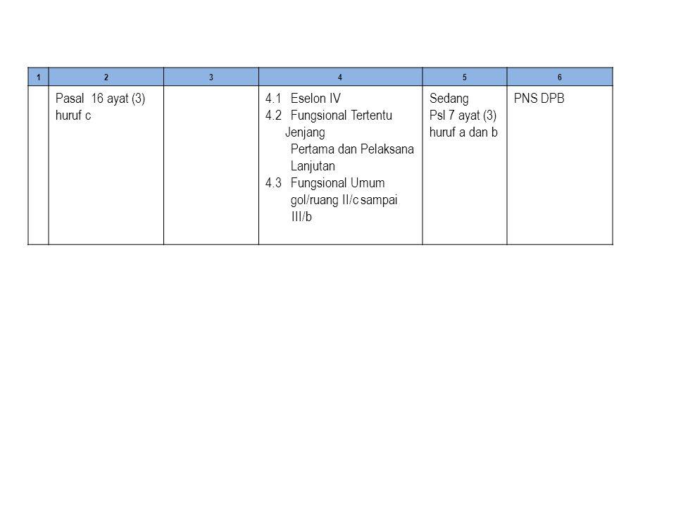 123456 Pasal 16 ayat (3) huruf c 4.1 Eselon IV 4.2 Fungsional Tertentu Jenjang Pertama dan Pelaksana Lanjutan 4.3 Fungsional Umum gol/ruang II/c sampai III/b Sedang Psl 7 ayat (3) huruf a dan b PNS DPB
