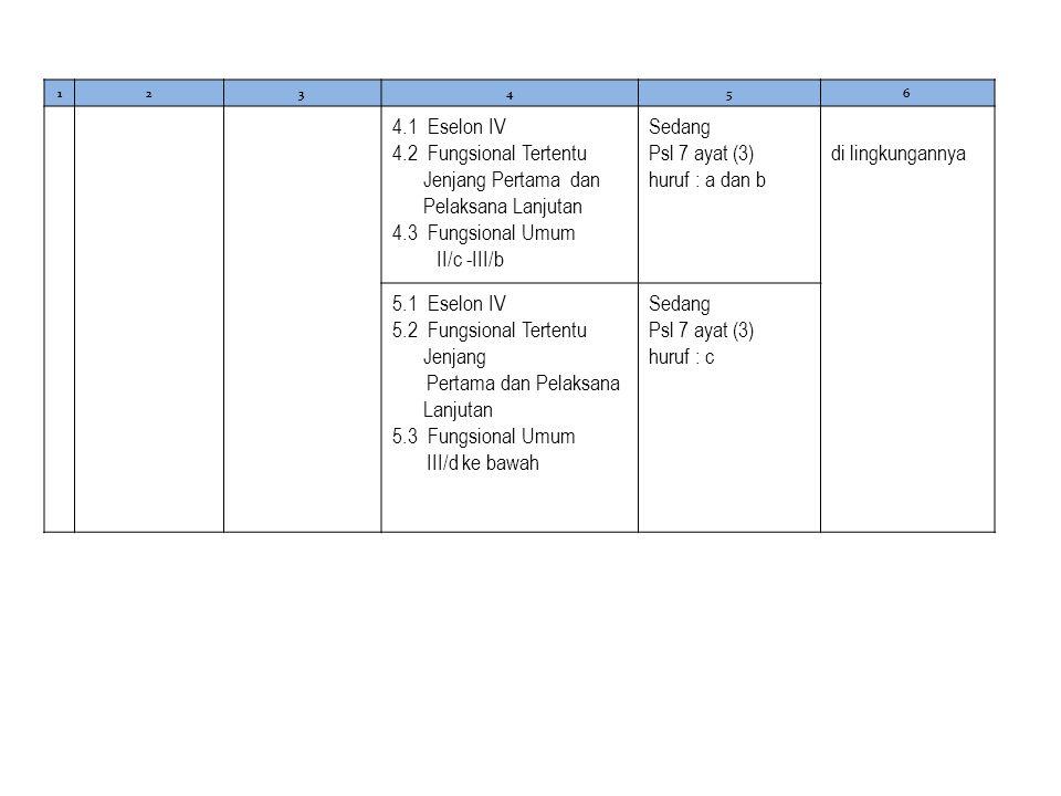 123456 4.1 Eselon IV 4.2 Fungsional Tertentu Jenjang Pertama dan Pelaksana Lanjutan 4.3 Fungsional Umum II/c -III/b Sedang Psl 7 ayat (3) huruf : a dan b di lingkungannya 5.1 Eselon IV 5.2 Fungsional Tertentu Jenjang Pertama dan Pelaksana Lanjutan 5.3 Fungsional Umum III/d ke bawah Sedang Psl 7 ayat (3) huruf : c