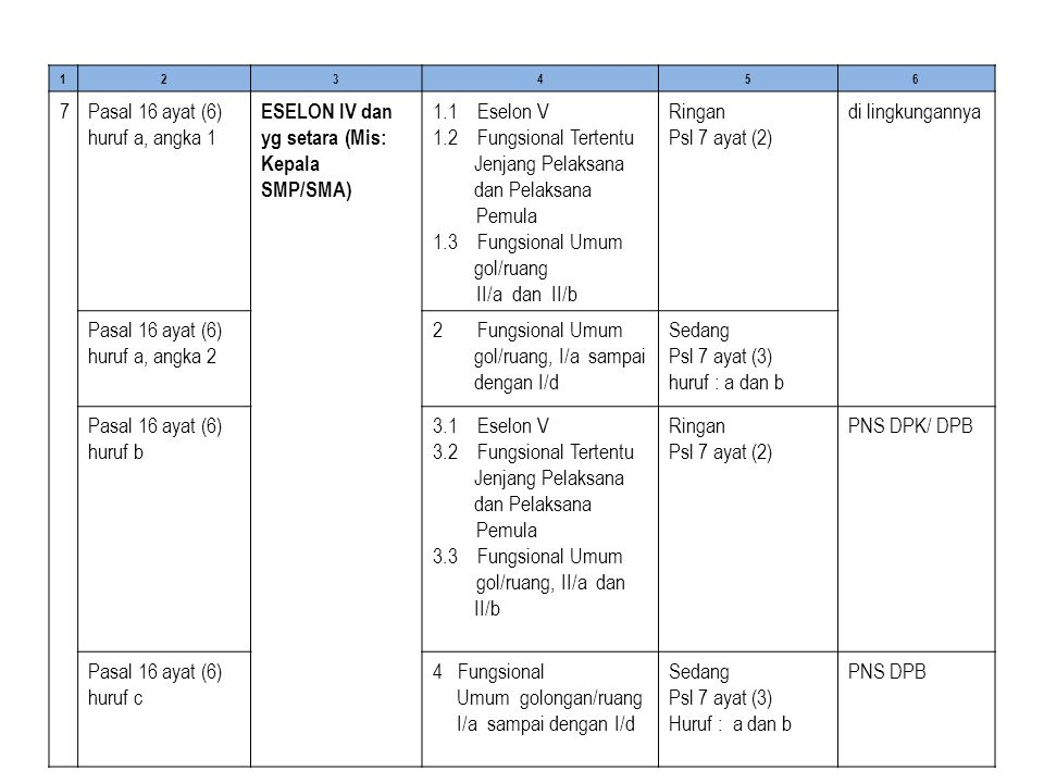 123456 7Pasal 16 ayat (6) huruf a, angka 1 ESELON IV dan yg setara (Mis: Kepala SMP/SMA) 1.1 Eselon V 1.2 Fungsional Tertentu Jenjang Pelaksana dan Pelaksana Pemula 1.3 Fungsional Umum gol/ruang II/a dan II/b Ringan Psl 7 ayat (2) di lingkungannya Pasal 16 ayat (6) huruf a, angka 2 2 Fungsional Umum gol/ruang, I/a sampai dengan I/d Sedang Psl 7 ayat (3) huruf : a dan b Pasal 16 ayat (6) huruf b 3.1 Eselon V 3.2 Fungsional Tertentu Jenjang Pelaksana dan Pelaksana Pemula 3.3 Fungsional Umum gol/ruang, II/a dan II/b Ringan Psl 7 ayat (2) PNS DPK/ DPB Pasal 16 ayat (6) huruf c 4 Fungsional Umum golongan/ruang I/a sampai dengan I/d Sedang Psl 7 ayat (3) Huruf : a dan b PNS DPB