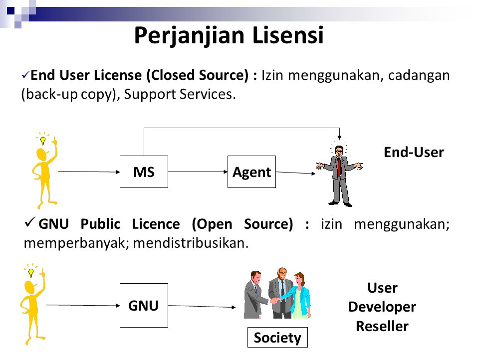 Perjanjian Lisensi End User License (Closed Source) : Izin menggunakan, cadangan (back-up copy), Support Services. MSAgent GNU Public Licence (Open So