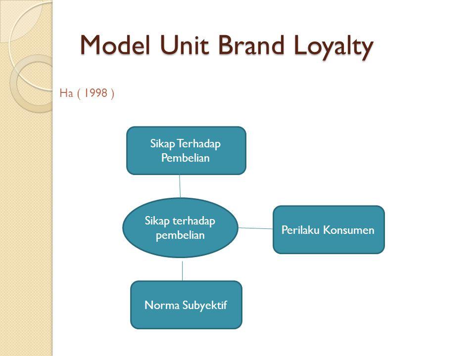 Model Unit Brand Loyalty Ha ( 1998 ) Sikap terhadap pembelian Sikap Terhadap Pembelian Norma Subyektif Perilaku Konsumen