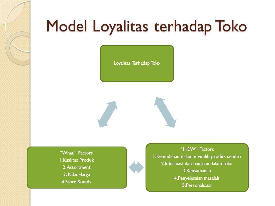 """Model Loyalitas terhadap Toko Loyalitas Terhadap Toko """" HOW"""" Factors 1.Kemudahan dalam memilih produk sendiri 2.Informasi dan bantuan dalam toko 3.Ken"""