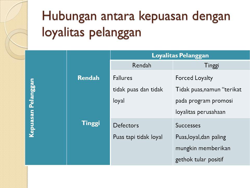 Hubungan antara kepuasan dengan loyalitas pelanggan Kepuasan Pelanggan Rendah Tinggi Loyalitas Pelanggan RendahTinggi Fallures tidak puas dan tidak lo