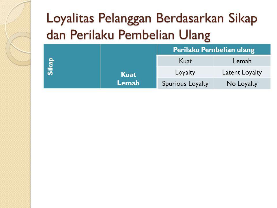 Loyalitas Pelanggan Berdasarkan Sikap dan Perilaku Pembelian Ulang Sikap Kuat Lemah Perilaku Pembelian ulang KuatLemah LoyaltyLatent Loyalty Spurious