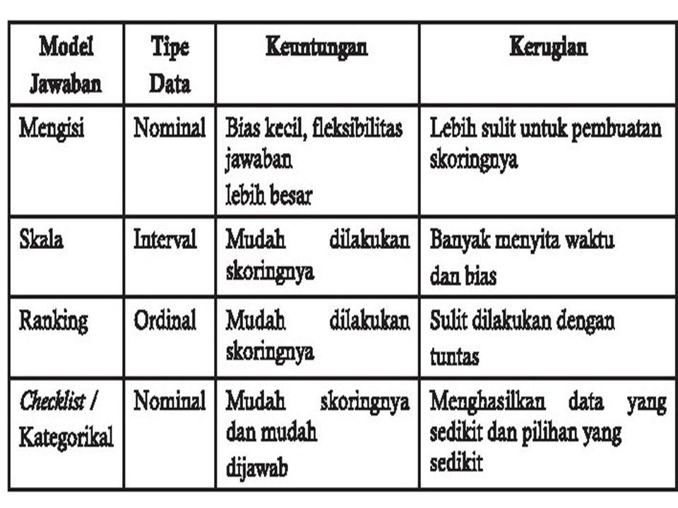 MEMILIH MODEL JAWABAN Membuat pertanyaan berdasarkan model jawaban memerlukan pertimbangan berdasarkan pada tipe data yang kita butuhkan dan juga pert