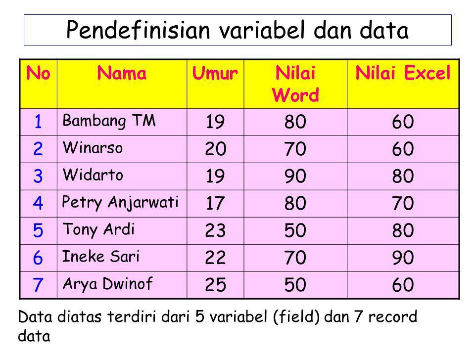 Pendefinisian variabel dan data NoNamaUmurNilai Word Nilai Excel 1 Bambang TM 198060 2 Winarso 207060 3 Widarto 199080 4 Petry Anjarwati 178070 5 Tony
