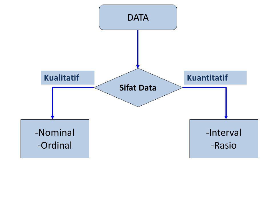 DATA Sifat Data -Nominal -Ordinal -Interval -Rasio KualitatifKuantitatif