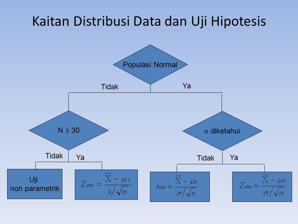 Kaitan Distribusi Data dan Uji Hipotesis Ya Tidak Ya Tidak Populasi Normal N  30  diketahui Uji non parametrik