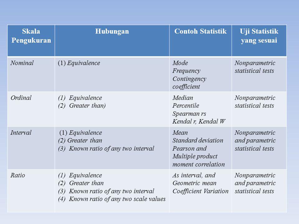 Penyajian dan Analisis Statistik 1.