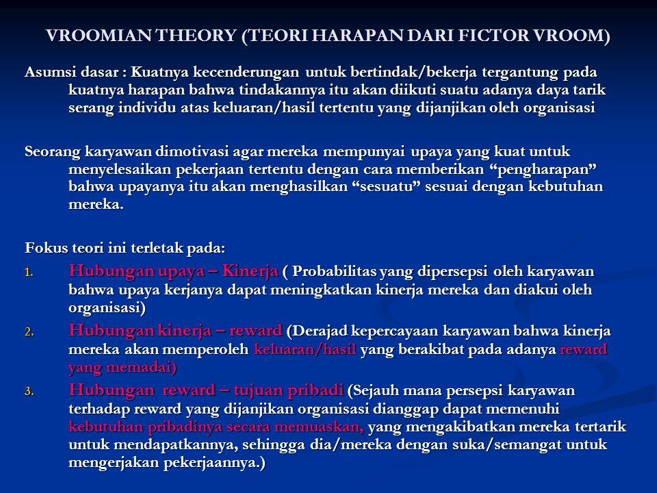 VROOMIAN THEORY (TEORI HARAPAN DARI FICTOR VROOM) Asumsi dasar : Kuatnya kecenderungan untuk bertindak/bekerja tergantung pada kuatnya harapan bahwa t