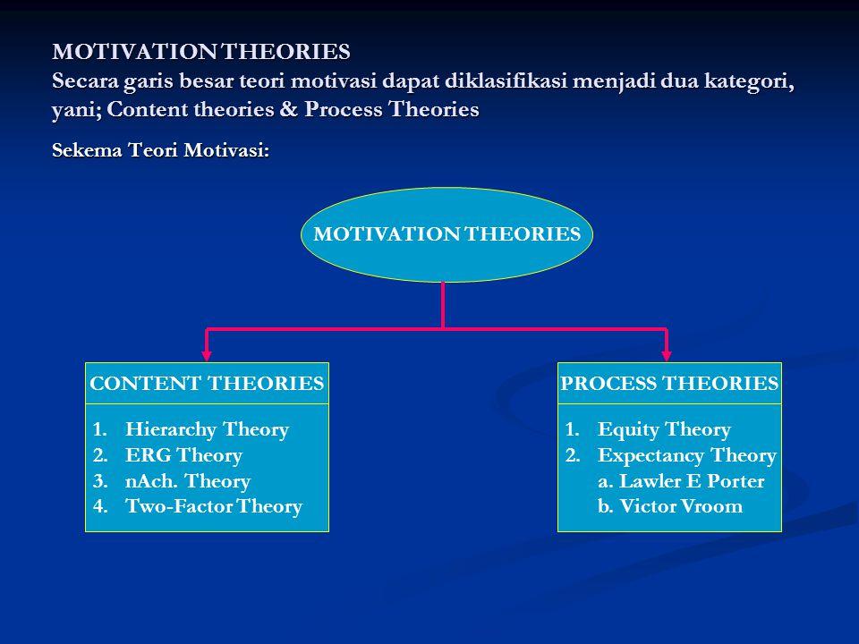 MOTIVATION THEORIES Secara garis besar teori motivasi dapat diklasifikasi menjadi dua kategori, yani; Content theories & Process Theories Sekema Teori