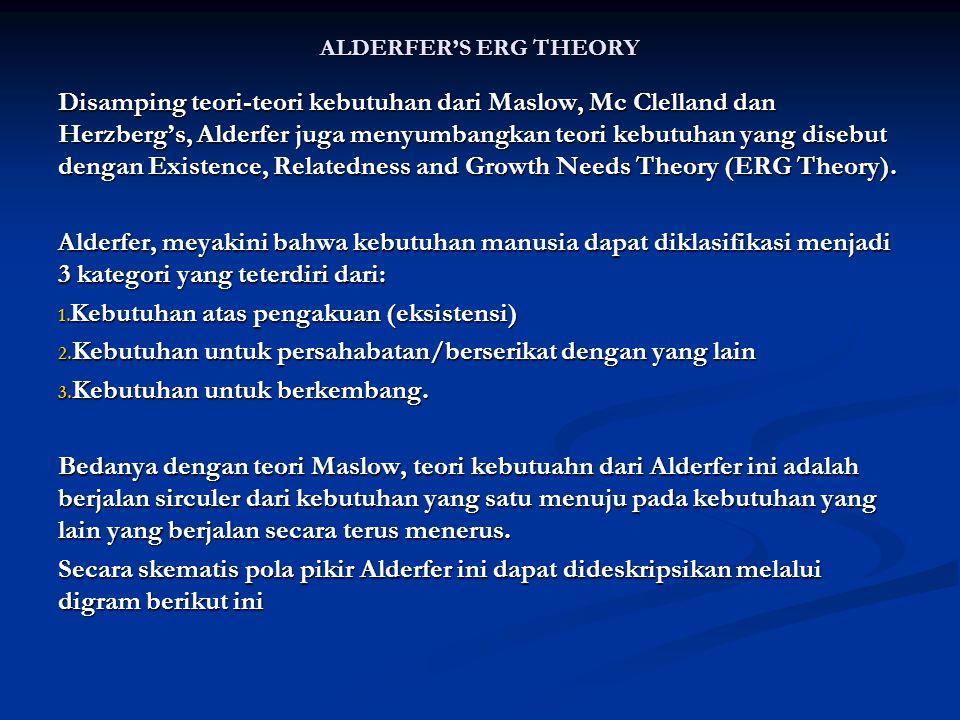 ALDERFER'S ERG THEORY Disamping teori-teori kebutuhan dari Maslow, Mc Clelland dan Herzberg's, Alderfer juga menyumbangkan teori kebutuhan yang disebu