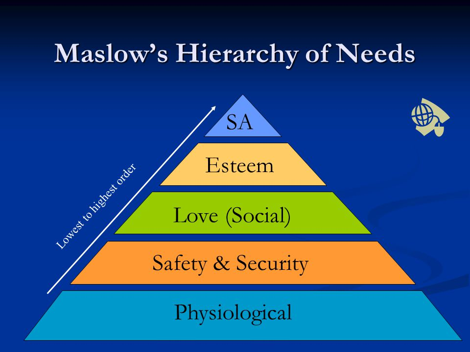 Maslow's Hierarchy of Needs Physiological Safety & Security Love (Social) Esteem SA Lowest to highest order