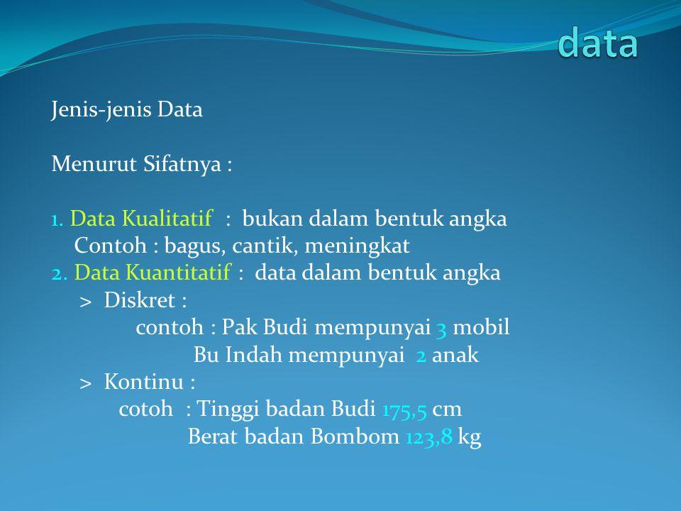 Jenis-jenis Data Menurut Sifatnya : 1. Data Kualitatif : bukan dalam bentuk angka Contoh : bagus, cantik, meningkat 2. Data Kuantitatif : data dalam b