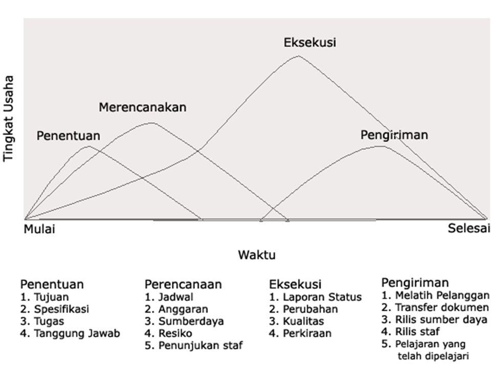 Siklus hidup proyek