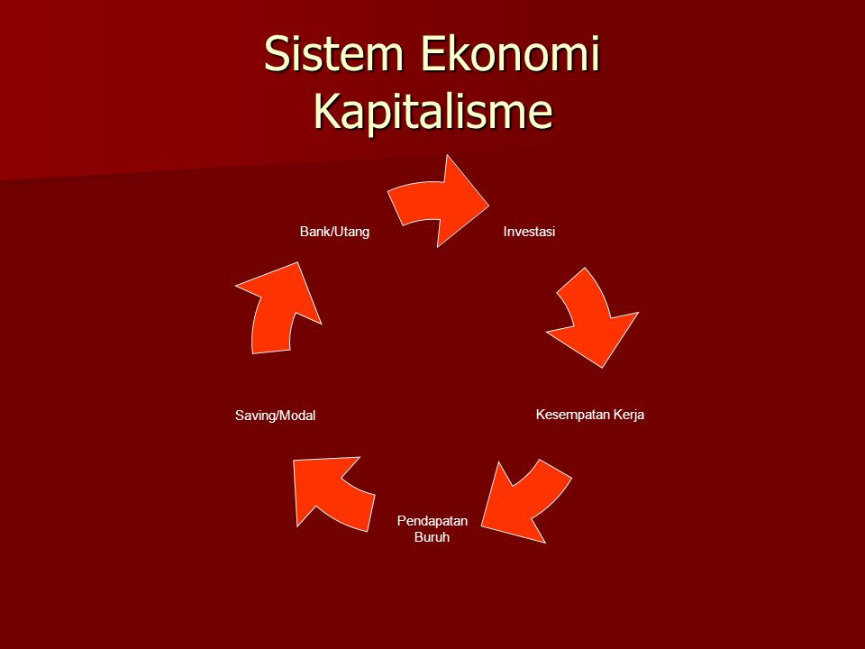 Sistem Ekonomi Kapitalisme Investasi Kesempatan Kerja Pendapatan Buruh Saving/Modal Bank/Utang