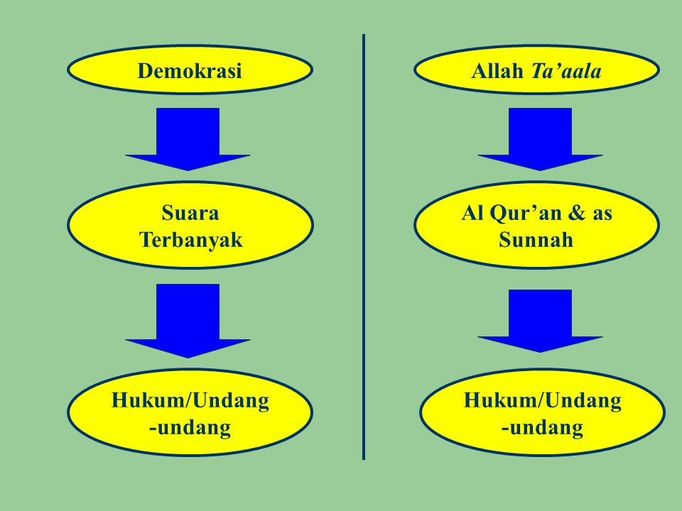 Bagaimana Sikap Kaum Muslimin terhadap 'Suara Terbanyak' .