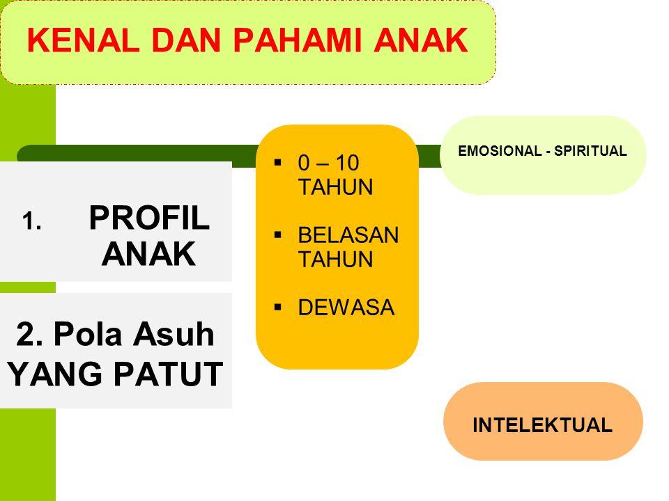 KENAL DAN PAHAMI ANAK 1. PROFIL ANAK  0 – 10 TAHUN  BELASAN TAHUN  DEWASA 2. Pola Asuh YANG PATUT EMOSIONAL - SPIRITUAL INTELEKTUAL