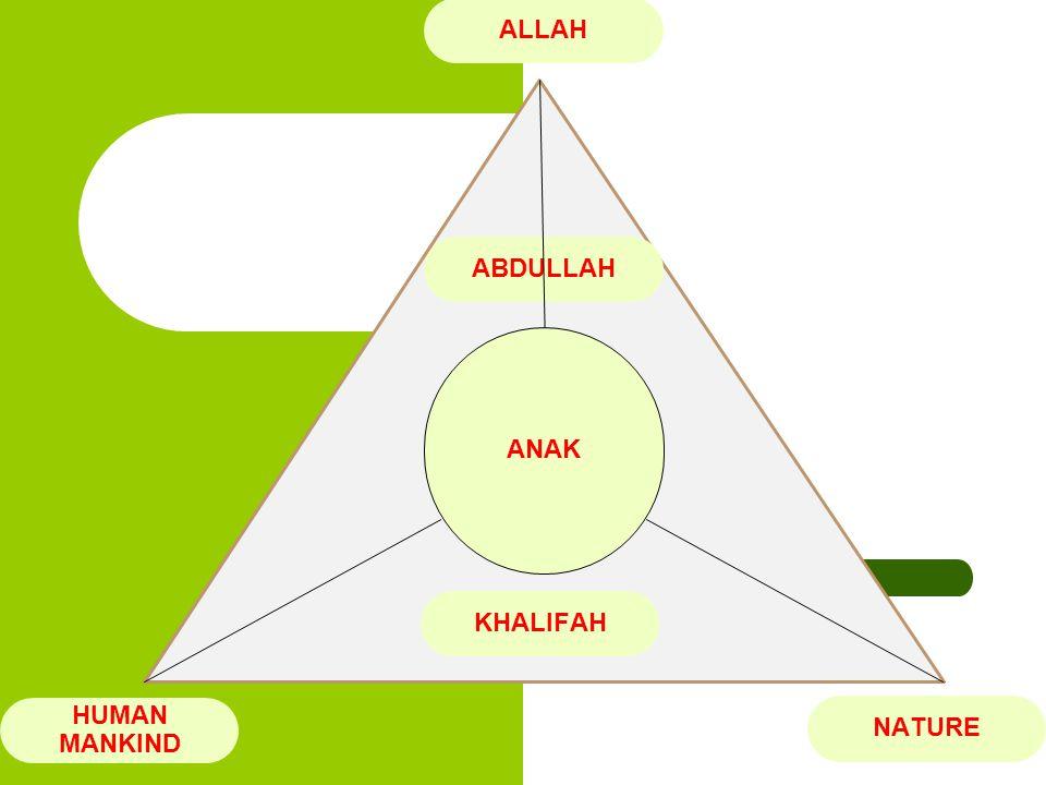 KENAL DAN PAHAMI ANAK 1.PROFIL ANAK  0 – 10 TAHUN  BELASAN TAHUN  DEWASA 2.