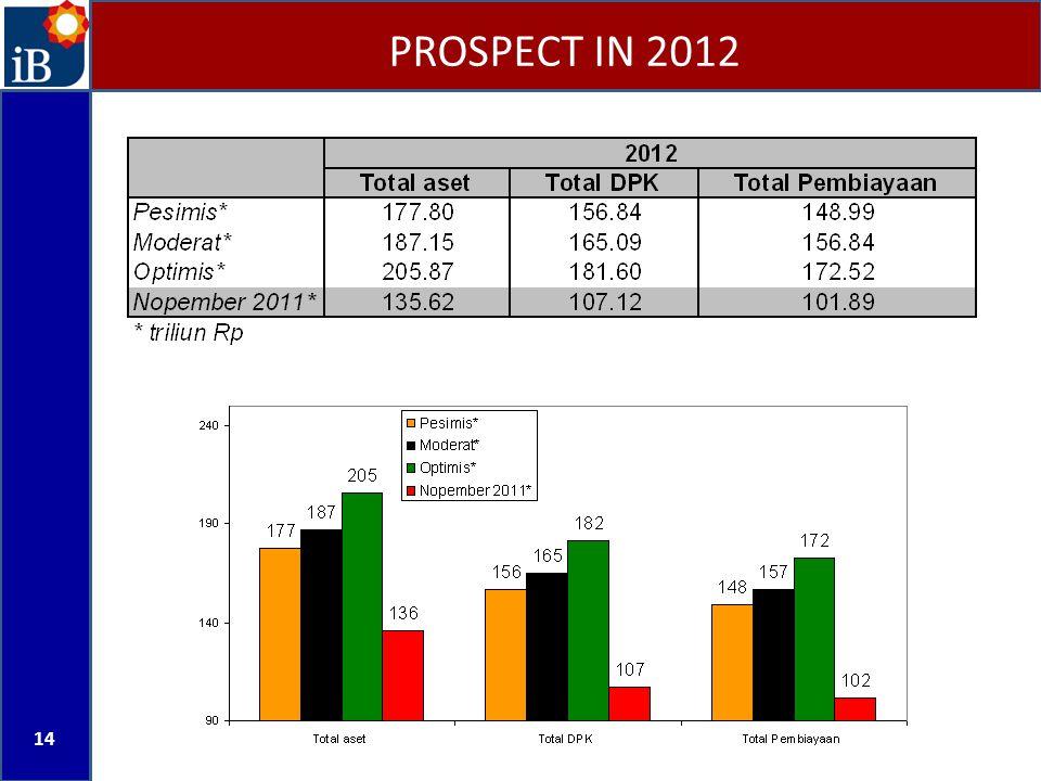 PROSPECT IN 2012 14