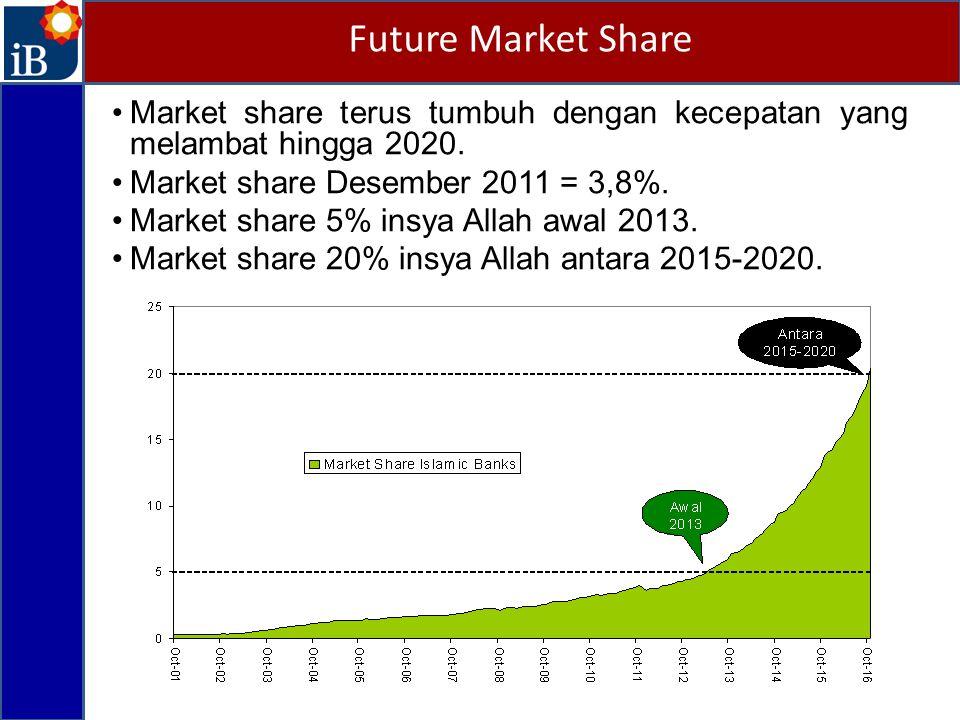Market share terus tumbuh dengan kecepatan yang melambat hingga 2020. Market share Desember 2011 = 3,8%. Market share 5% insya Allah awal 2013. Market