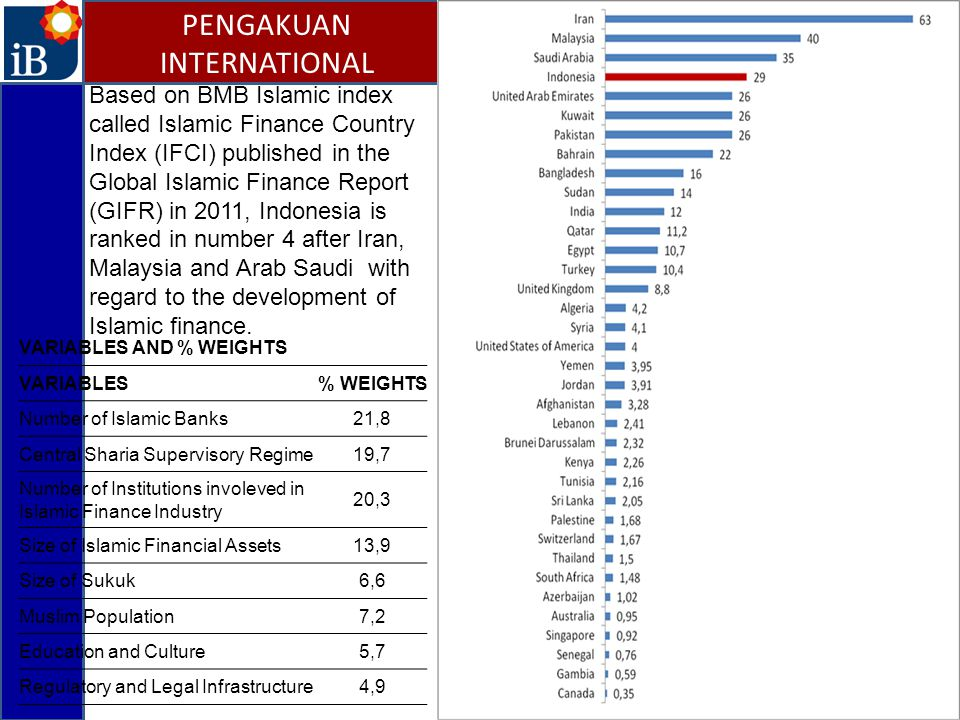 18 Based on BMB Islamic index called Islamic Finance Country Index (IFCI) published in the Global Islamic Finance Report (GIFR) in 2011, Indonesia is