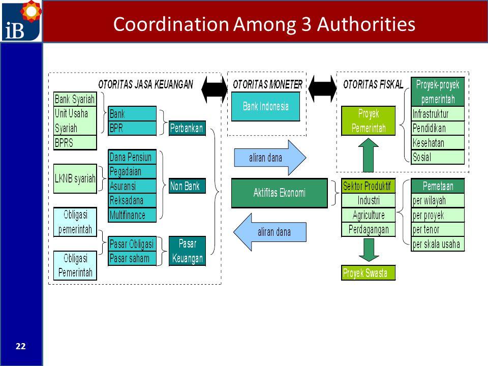Coordination Among 3 Authorities 22