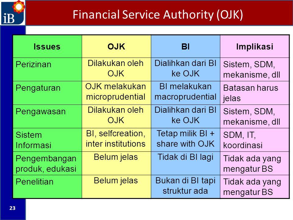 23 IssuesOJKBIImplikasi Perizinan Dilakukan oleh OJK Dialihkan dari BI ke OJK Sistem, SDM, mekanisme, dll Pengaturan OJK melakukan microprudential BI