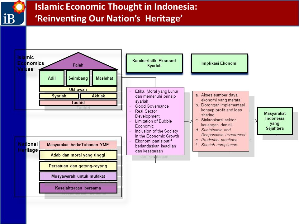 Islamic Economics and Implication in Economic Financial activities prohibited : Riba (interest base activities) Maysir (speculative motive) Gharar (unclear information) Financial activities permitted : Profit sharing Buy and sell Services and custody Social (ZISWaf) Object transaction (halal & thayyib): No khamar No pornografi No environment spoil Basic Character No/less money creation No money whirlpool/money concentration/bubble economy No gap between real & financial sector real sector transaction based on profit sharing with knowing each other to manage moral hazard risk support the iinclusion of economies of dhuafa No social problem No distruction of environment Implication in between Stability of Financial system The creation of work Economic growth Poverty reduction Social stability Preservation of environment Macro Implication