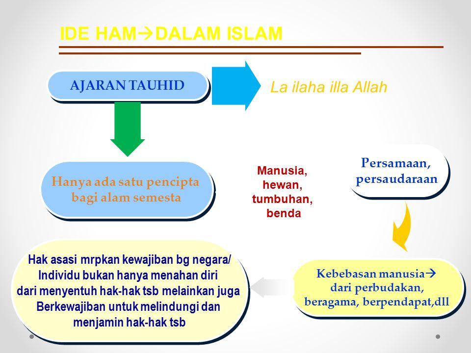 Pokok-Pokok HAM dalam Islam al dloruriyat al khomsah  al huquq al insaniyah fi al islam (HAM dalam Islam) al dloruriyat al khomsah  al huquq al insaniyah fi al islam (HAM dalam Islam) Abu Ishaq Al Shatibi, merumuskan lima tujuan hukum Islam yaitu memelihara: 1.