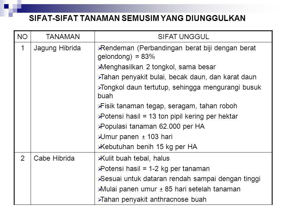 SIFAT-SIFAT TANAMAN SEMUSIM YANG DIUNGGULKAN NOTANAMANSIFAT UNGGUL 1Jagung Hibrida  Rendeman (Perbandingan berat biji dengan berat gelondong) = 83% 