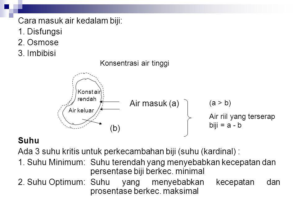 Cara masuk air kedalam biji: 1. Disfungsi 2. Osmose 3. Imbibisi Suhu Ada 3 suhu kritis untuk perkecambahan biji (suhu (kardinal) : 1. Suhu Minimum: Su