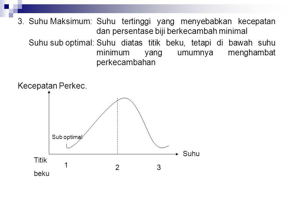 3.Suhu Maksimum:Suhu tertinggi yang menyebabkan kecepatan dan persentase biji berkecambah minimal Suhu sub optimal:Suhu diatas titik beku, tetapi di b