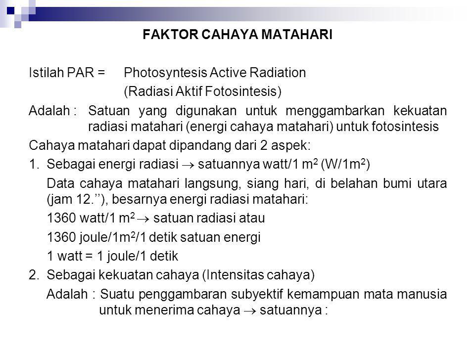 FAKTOR CAHAYA MATAHARI Istilah PAR = Photosyntesis Active Radiation (Radiasi Aktif Fotosintesis) Adalah :Satuan yang digunakan untuk menggambarkan kek