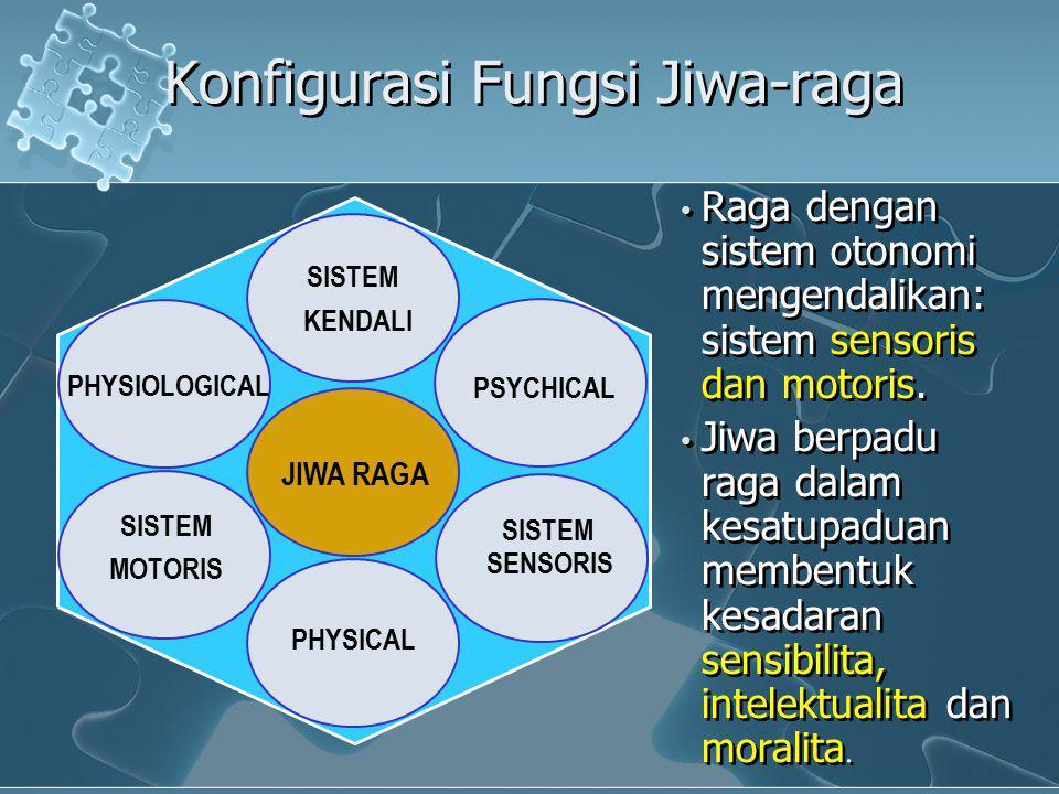 Konfigurasi Fungsi Jiwa-raga Raga dengan sistem otonomi mengendalikan: sistem sensoris dan motoris. Jiwa berpadu raga dalam kesatupaduan membentuk kes