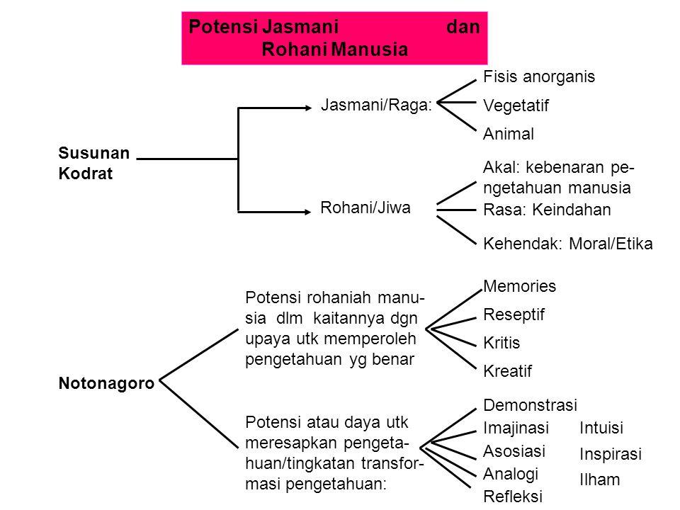 Potensi Jasmani dan Rohani Manusia Susunan Kodrat Jasmani/Raga: Rohani/Jiwa Fisis anorganis Vegetatif Animal Akal: kebenaran pe- ngetahuan manusia Ras