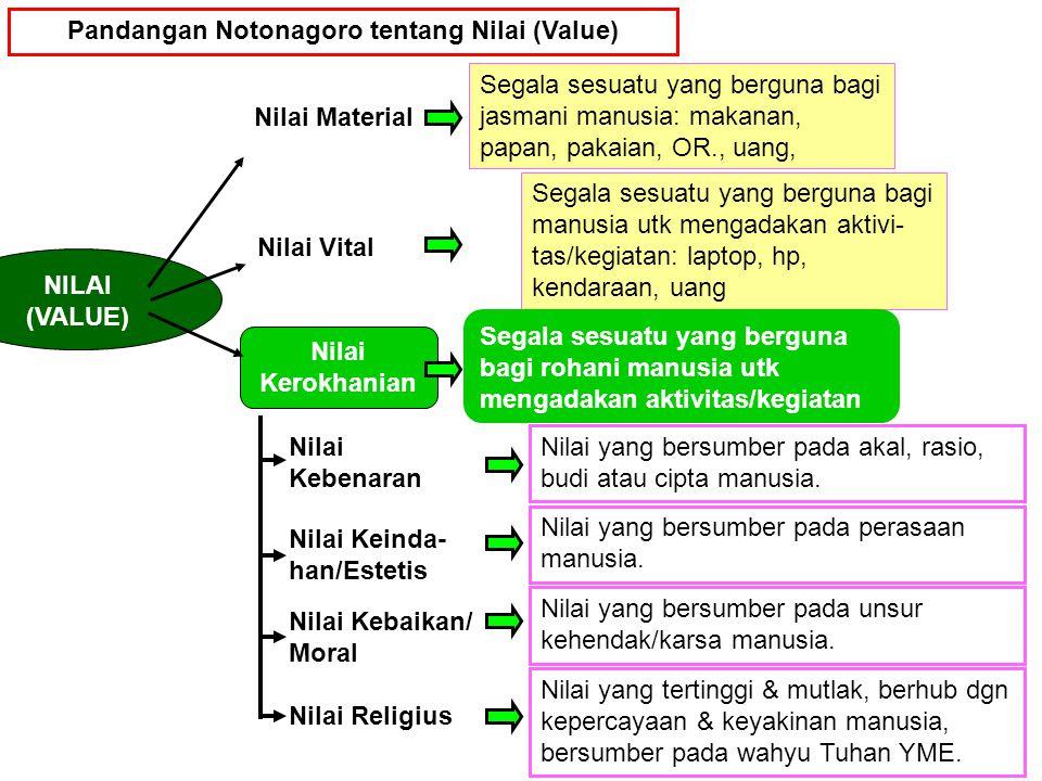 Pandangan Notonagoro tentang Nilai (Value) NILAI (VALUE) Nilai Material Segala sesuatu yang berguna bagi jasmani manusia: makanan, papan, pakaian, OR.