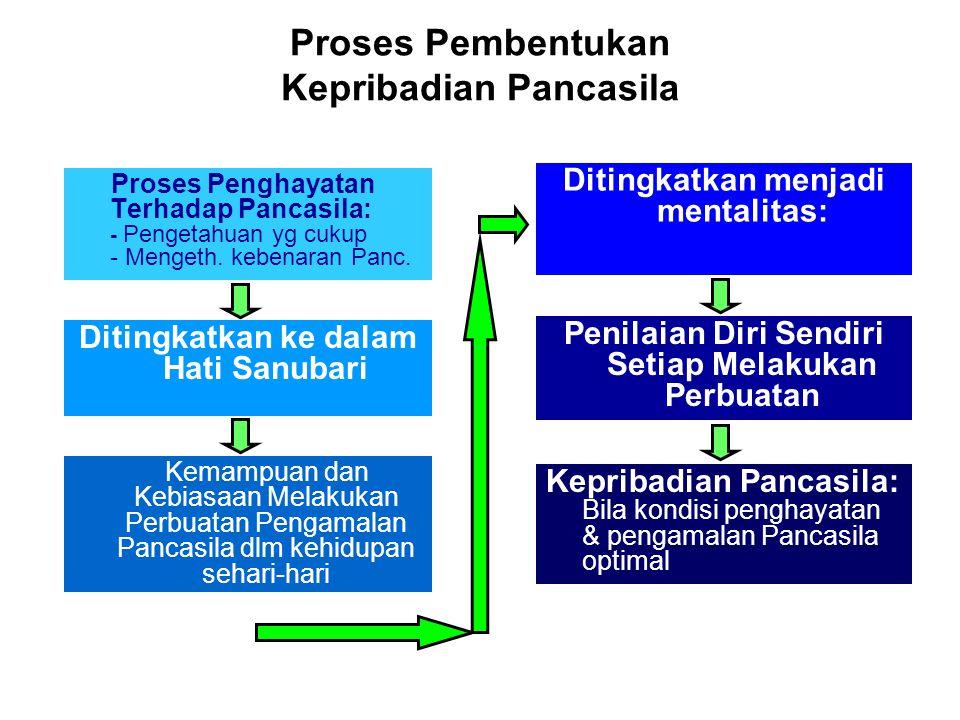 Proses Pembentukan Kepribadian Pancasila Proses Penghayatan Terhadap Pancasila: - Pengetahuan yg cukup - Mengeth. kebenaran Panc. Ditingkatkan ke dala